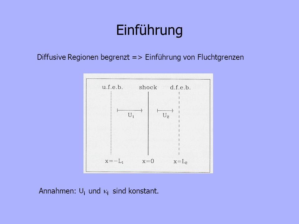 Schockbeschleunigung mit Fluchtgrenzen Die Verteilung f(t,x,p) kann man folgendermaßen berechnen: Erhaltung wichtiger Informationen auch ohne Ausführung der Integration: Verteilung an der am weitesten rechts liegenden Singularität des Integranden (hier nur s=0, einfacher Pol in g j ) => => Vereinfachung: mit dem Spektralindex