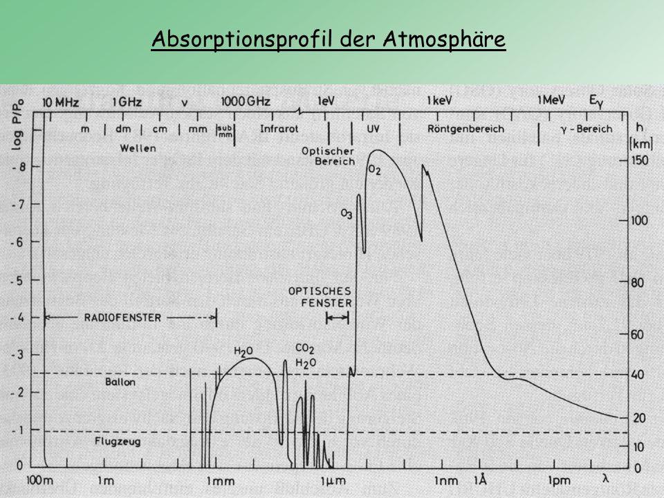 Absorptionsprofil der Atmosphäre