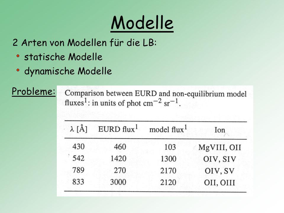 Modelle 2 Arten von Modellen für die LB: statische Modelle dynamische Modelle Probleme: nicht genug ausgewertete Daten nicht genug spektrale Auflösung