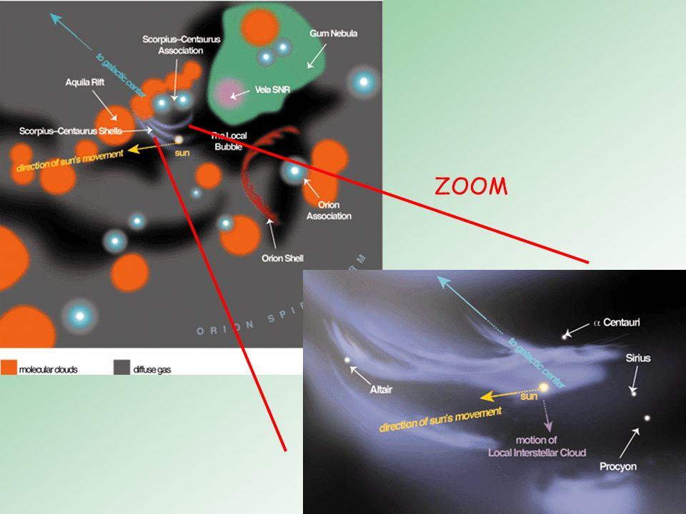 Local Bubble Ursprung: 2 mögliche Szenarien Durch Schockwellen extrem intensiver Sternentstehung (Sco-Cen, Orion) Supernova (SN) – Explosion in Gebiet niedriger Dichte LB beherbergt viele interstellare Wolken