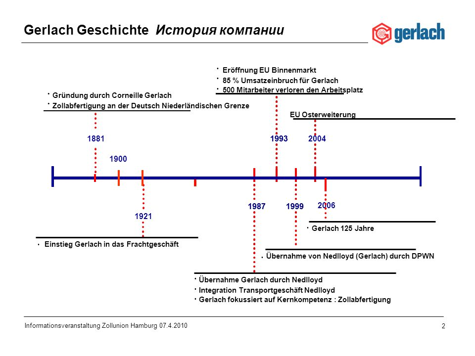 2 Informationsveranstaltung Zollunion Hamburg 07.4.2010 1987 1993 1999 2004 1881 1900 1921 1987 1993 1999 Gerlach Geschichte История компании Gründung