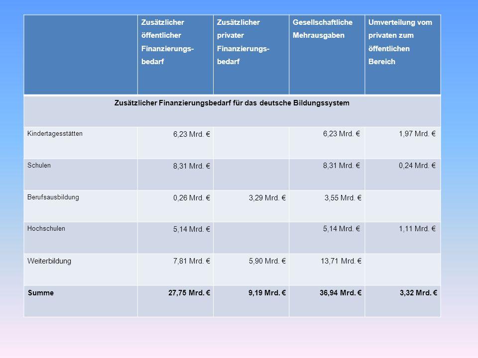 Zusätzlicher öffentlicher Finanzierungs- bedarf Zusätzlicher privater Finanzierungs- bedarf Gesellschaftliche Mehrausgaben Umverteilung vom privaten zum öffentlichen Bereich Zusätzlicher Finanzierungsbedarf für das deutsche Bildungssystem Kindertagesstätten 6,23 Mrd.