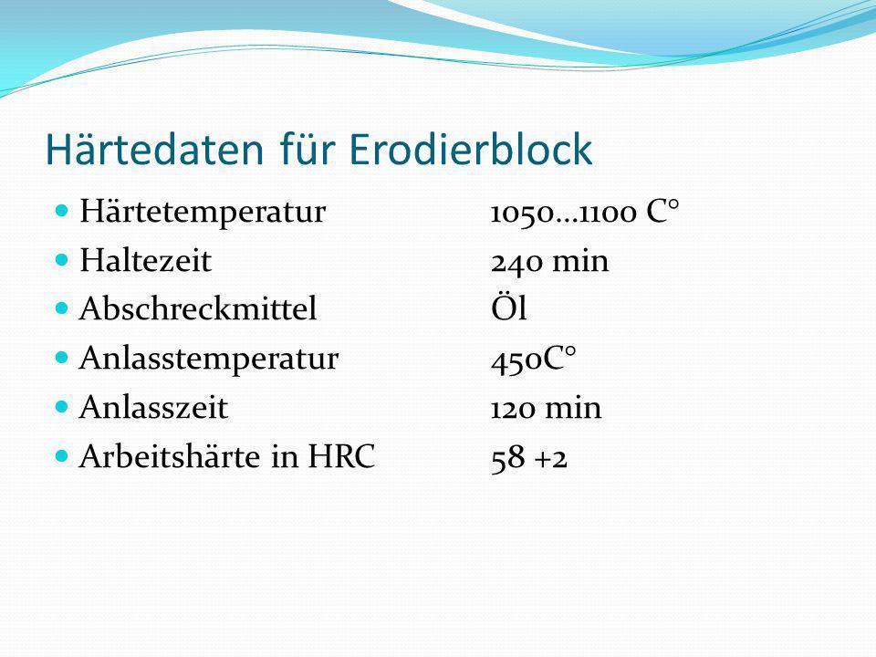 Härtedaten für Erodierblock Härtetemperatur1050…1100 C° Haltezeit240 min AbschreckmittelÖl Anlasstemperatur450C° Anlasszeit 120 min Arbeitshärte in HR