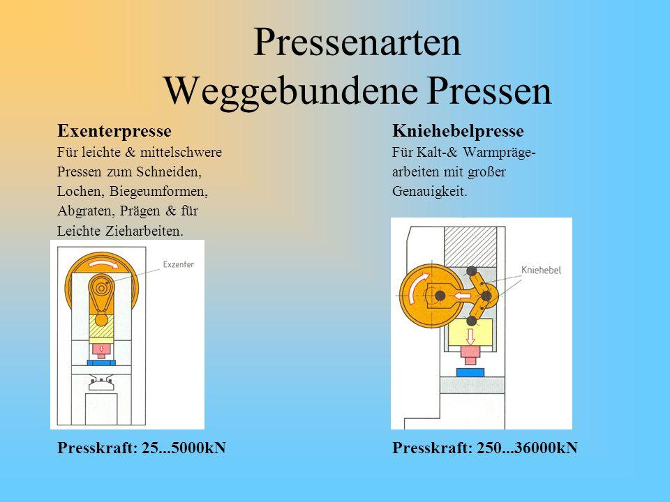 Pressenarten Weggebundene Pressen ExenterpresseKniehebelpresse Für leichte & mittelschwereFür Kalt-& Warmpräge- Pressen zum Schneiden,arbeiten mit gro
