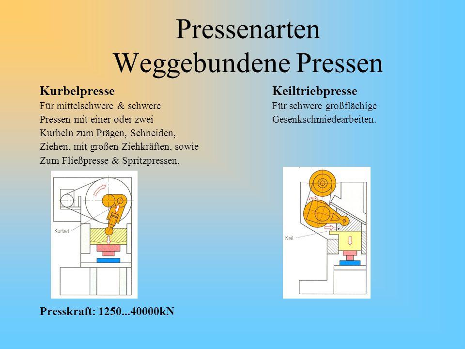 Pressenarten Weggebundene Pressen KurbelpresseKeiltriebpresse Für mittelschwere & schwereFür schwere großflächige Pressen mit einer oder zweiGesenksch