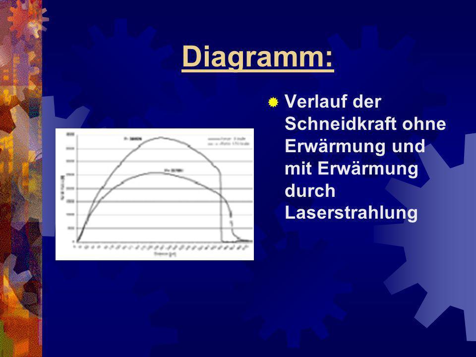 Diagramm: Verlauf der Schneidkraft ohne Erwärmung und mit Erwärmung durch Laserstrahlung