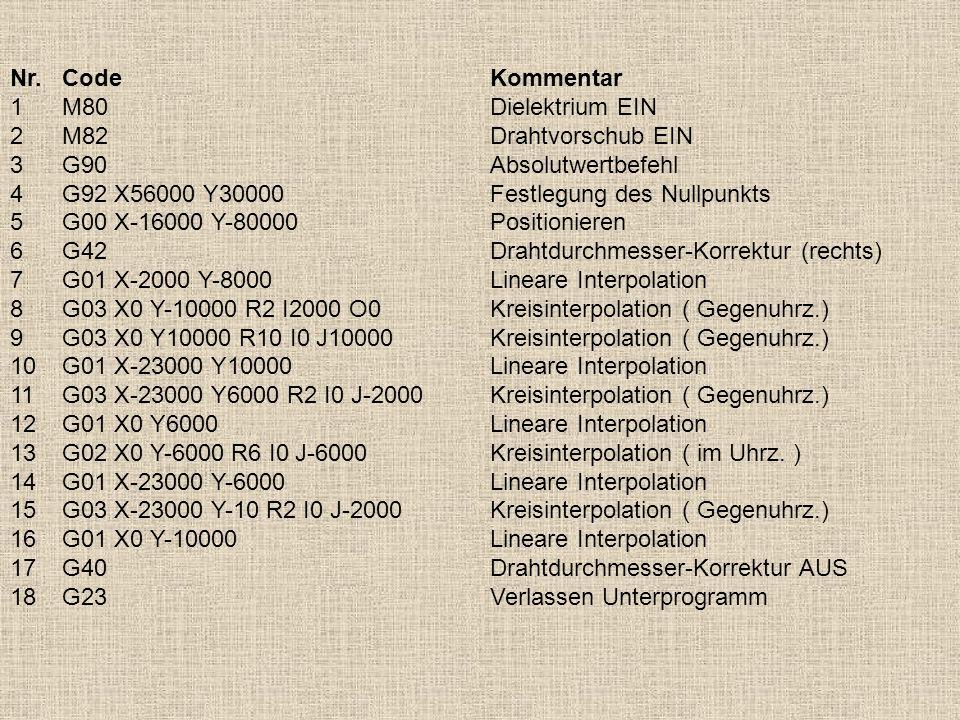 Nr.CodeKommentar 1M80Dielektrium EIN 2M82Drahtvorschub EIN 3G90Absolutwertbefehl 4G92 X56000 Y30000Festlegung des Nullpunkts 5G00 X-16000 Y-80000Posit