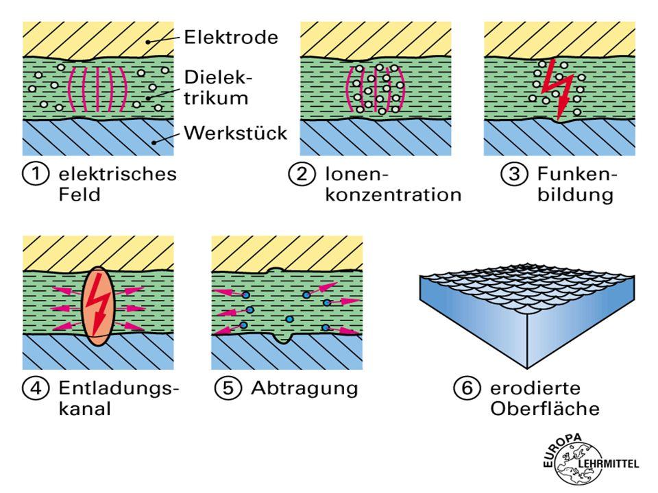 Technologie des Schneiderodierens Beim Erodierprozess wird nicht nur vom Werkstück, sondern auch von der Elektrode Werkstoff abgetragen. Das hat relat
