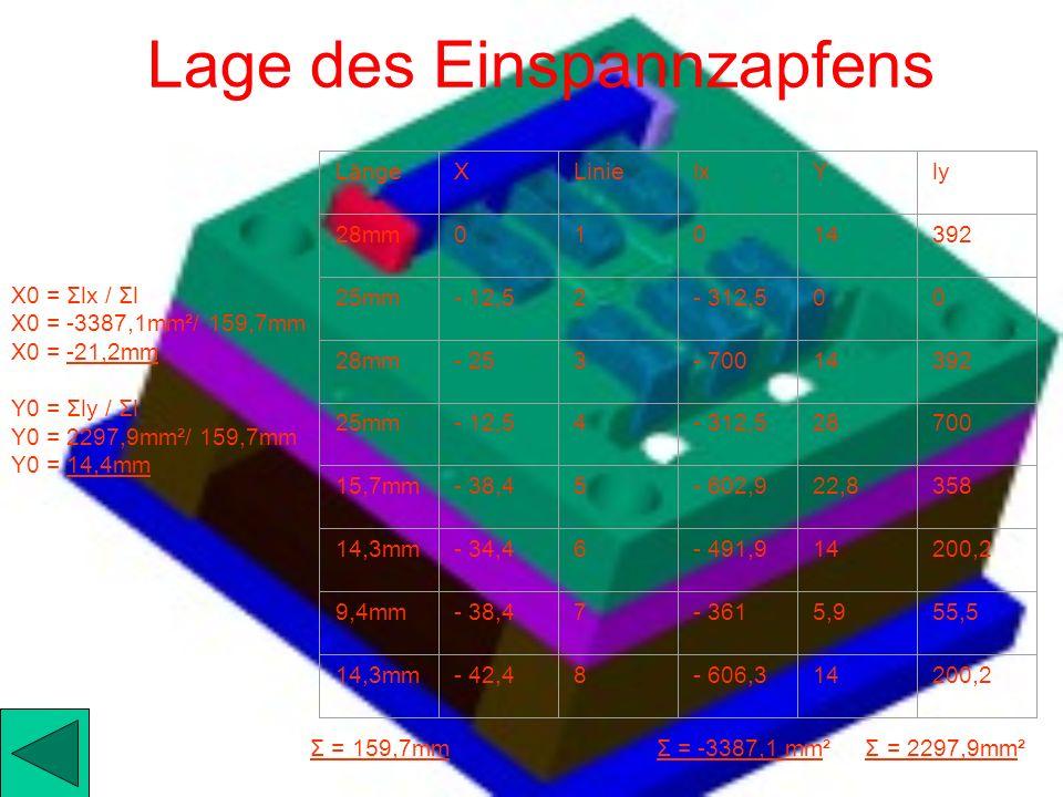 Flächenpressung Ls = 15,7 mm + 9,4 mm + 28,6 mm Ls = 53,7 mm F = ls * s * Tabmax F = 53,7 mm * 0,5 * 352 N/mm² F = 9451 N = 9,451 KN A = (10^2 *π/8mm)