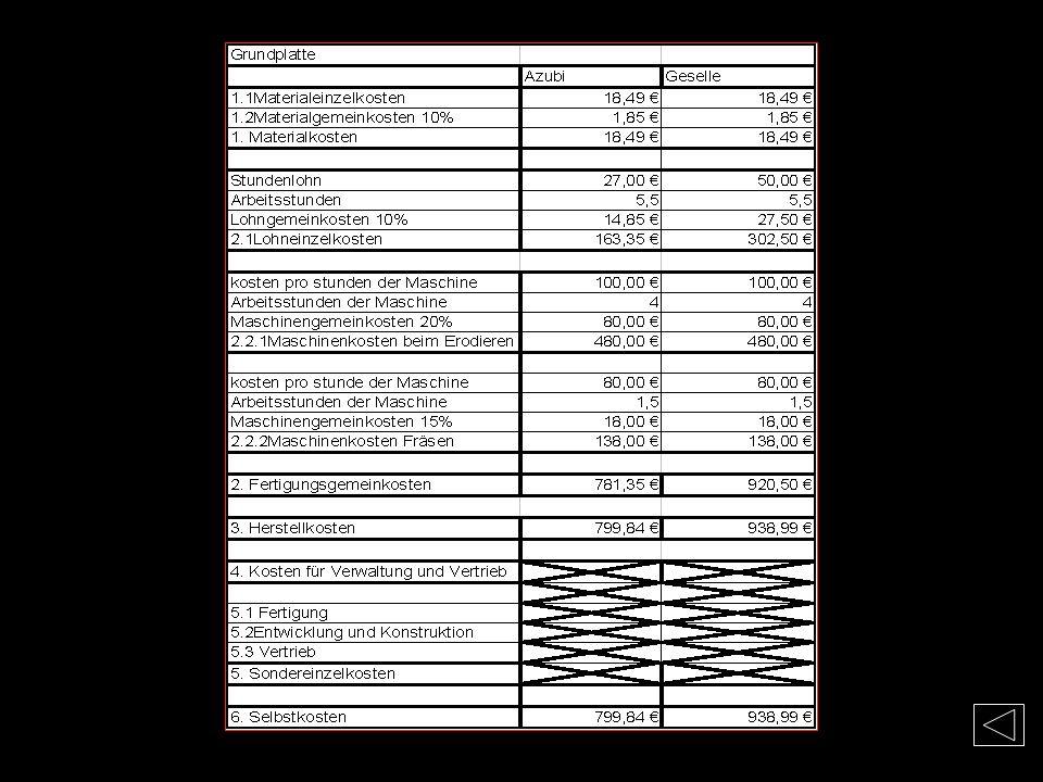 Kosten-Grundplatte Materialkosten Mat.-Nr. 1.1730 (C45W3) Flachstahl: 20x100x120mm Bearbeitung: Sägeschnitt 3mm + Planfräsen 2mm Materiallänge Gesamt: