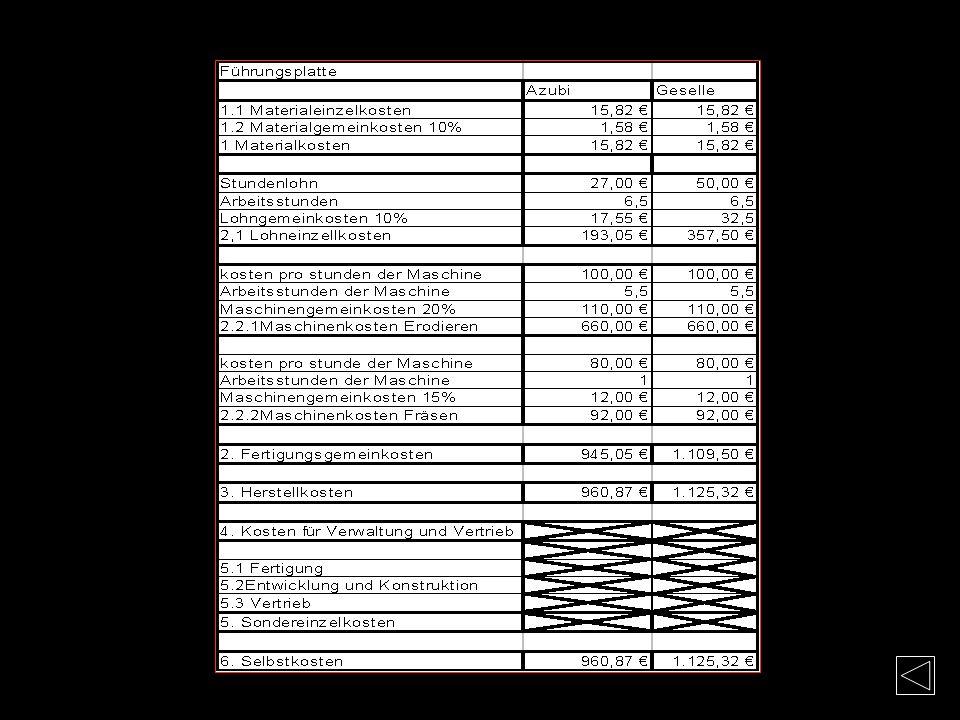 Kosten-Führungsplatte Materialkosten Mat.-Nr. 1.1730 (C45W3) Flachstahl: 20x100x100mm Bearbeitung: Sägeschnitt 3mm + Planfräsen 4mm Materiallänge Gesa