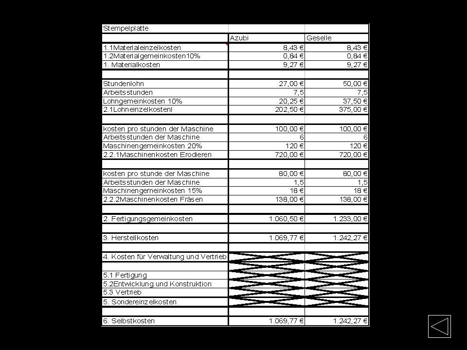 Kosten-Stempelplatte Materialkosten Mat.-Nr. 1.1730 (C45W3) Flachstahl: 20x80x50mm Bearbeitung: Sägeschnitt 3mm + Planfräsen 4mm Materiallänge Gesamt: