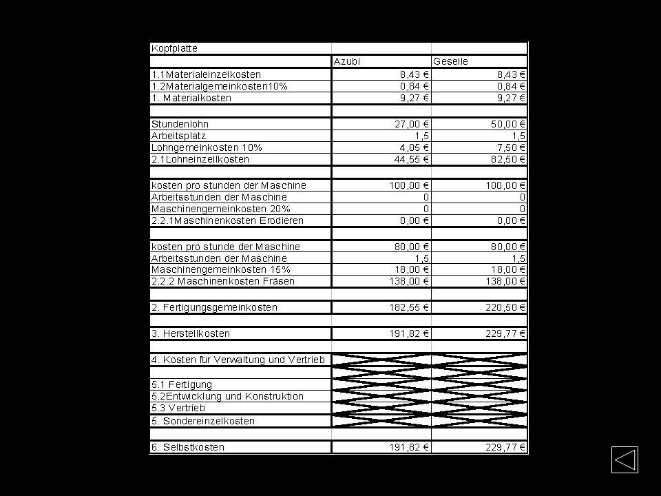 Kosten-Kopfplatte Materialkosten Mat.-Nr. 1.1730 (C45W3) Flachstahl: 20x80x50mm Bearbeitung: Sägeschnitt 3mm + Planfräsen 4mm Materiallänge Gesamt: 57