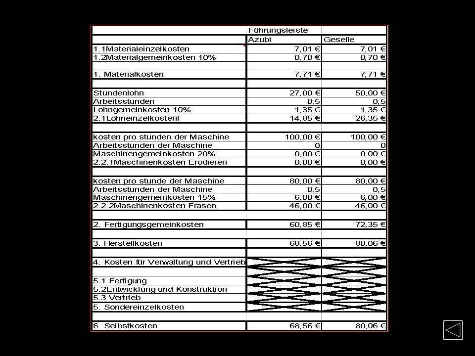Kosten-Führungsleisten Materialkosten Mat.-Nr. 1.2842 Flachstahl: 4x25x100mm + 4x25x125mm Bearbeitung: Sägen 6mm + Planfräsen 6mm Materiallänge Gesamt