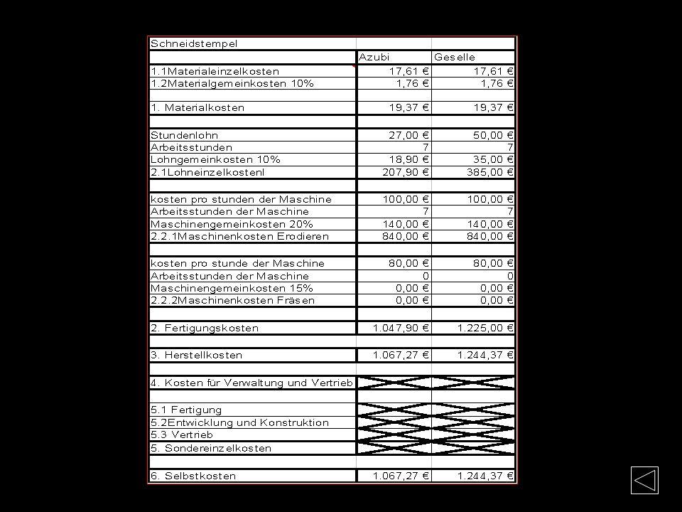 Kosten-Schneidstempeln Materialkosten Mat.-Nr. 1.2379 Radius-Längen-Kontur: 21x80x10 + 25x80x25mm Bearbeitung: Sägen 6mm + Planfräsen 6mm Materialläng