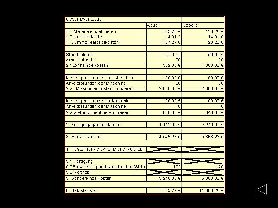 Zeichnungen Gesamtzeichnung Kopfplatte Druckplatte / Stempelhalteplatte Stempelplatte Kosten Kopfplatte Stempelhalteplatte Stempelplatte Führungsplatt