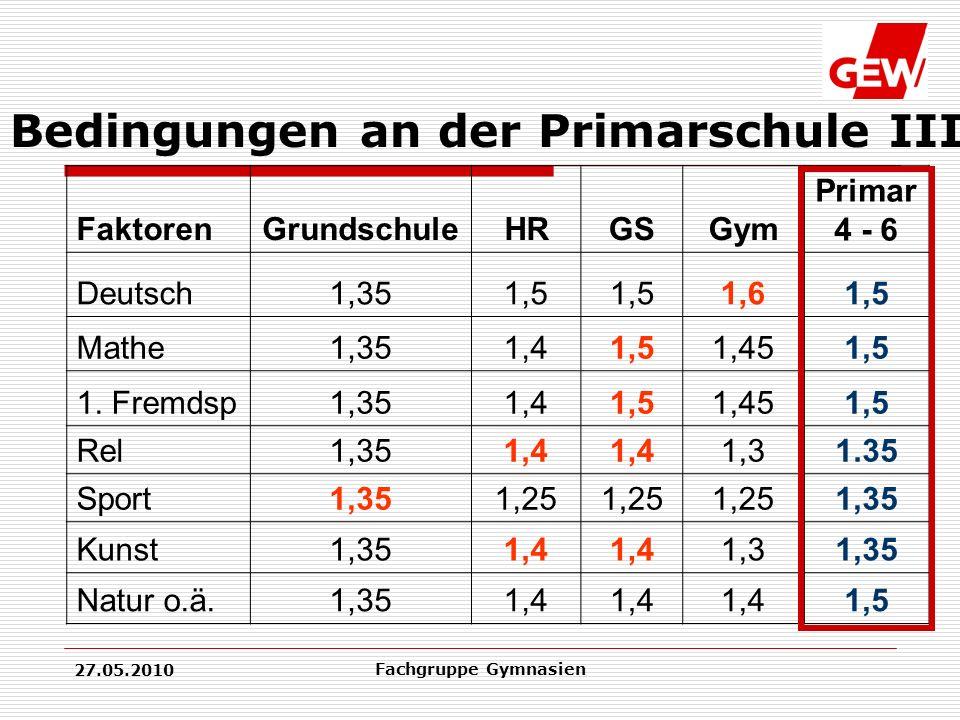 27.05.2010 Fachgruppe Gymnasien FaktorenGrundschuleHRGSGym Primar 4 - 6 Deutsch1,351,5 1,61,5 Mathe1,351,41,51,451,5 1.