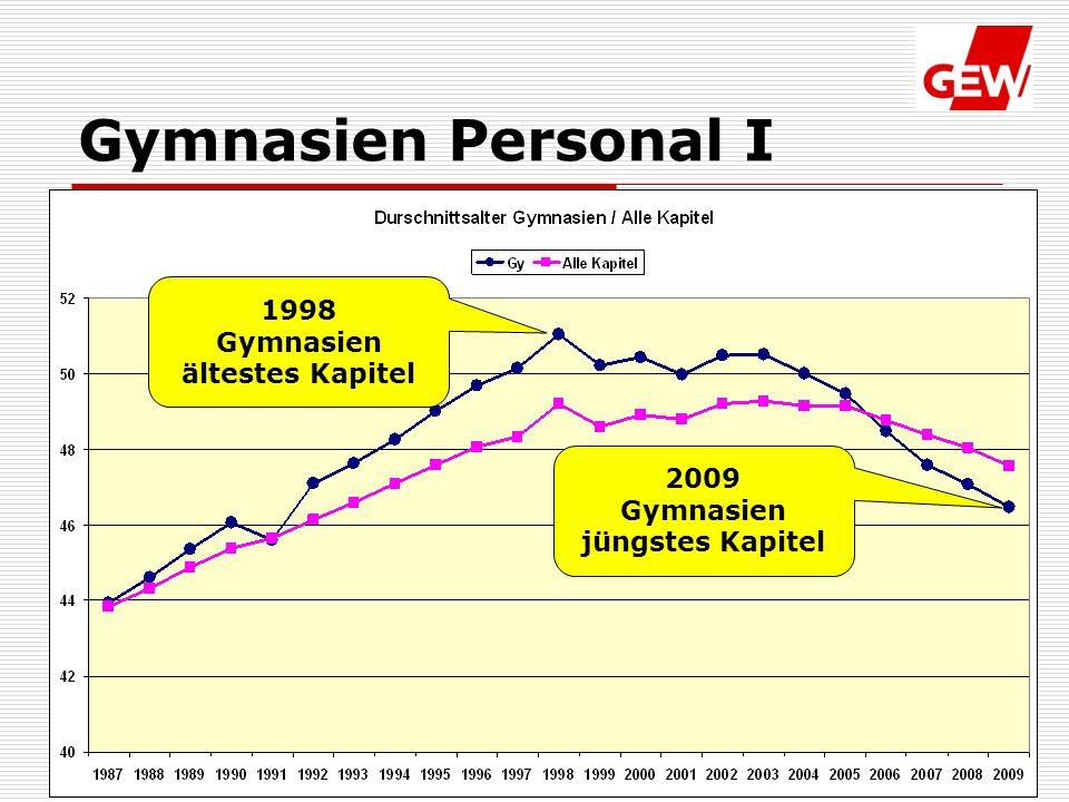 27.05.2010 Fachgruppe Gymnasien Gymnasien Personal I 1998 Gymnasien ältestes Kapitel 2009 Gymnasien jüngstes Kapitel