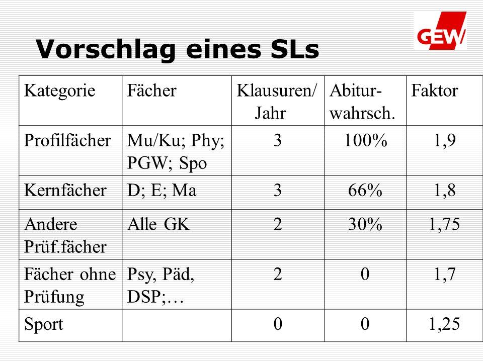 27.05.2010 Fachgruppe Gymnasien Vorschlag eines SLs KategorieFächerKlausuren/ Jahr Abitur- wahrsch.