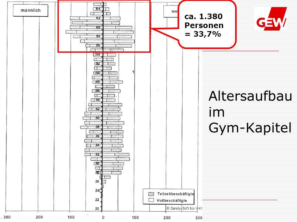 27.05.2010 Fachgruppe Gymnasien Gymnasien Personal II Altersaufbau im Gym-Kapitel ca.