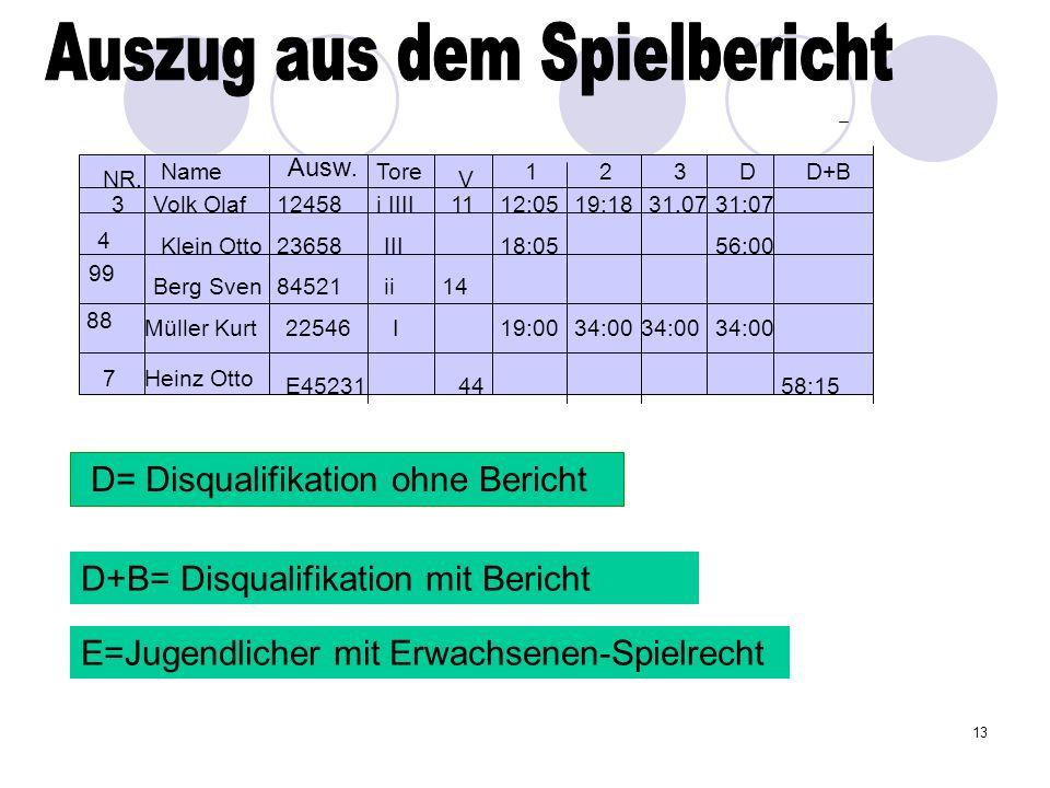13 D= Disqualifikation ohne Bericht D+B= Disqualifikation mit Bericht E=Jugendlicher mit Erwachsenen-Spielrecht Ausw. NameTore 4 99 88 7 Volk Olaf Kle