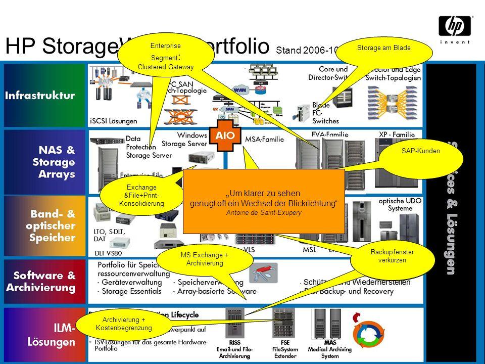 NPI Launch Kickoff Presentation 23 HP StorageWorks Portfolio Stand 2006-10 Storage am Blade Enterprise Segment : Clustered Gateway Enterprise Segment
