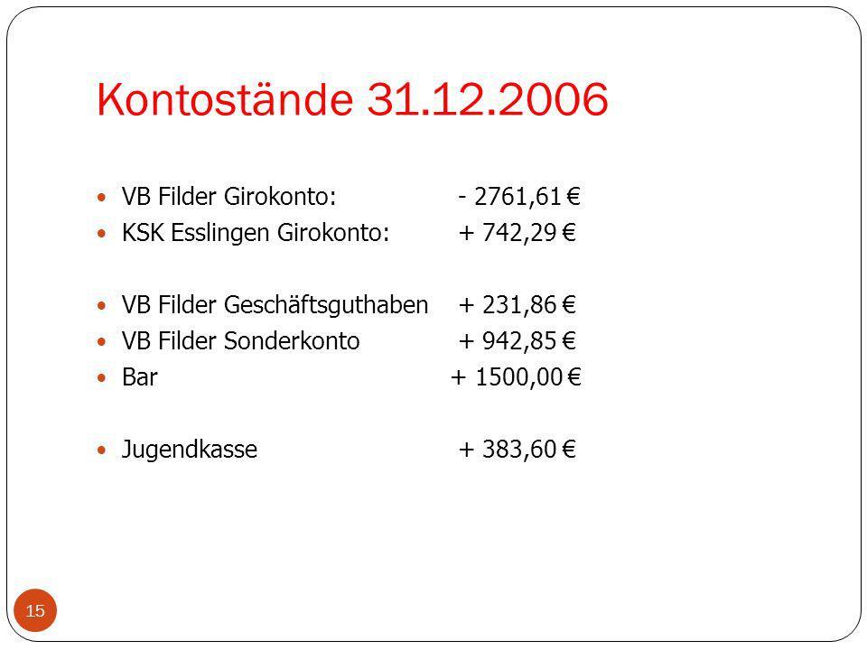 Kontostände 31.12.2006 15 VB Filder Girokonto: - 2761,61 KSK Esslingen Girokonto: + 742,29 VB Filder Geschäftsguthaben + 231,86 VB Filder Sonderkonto