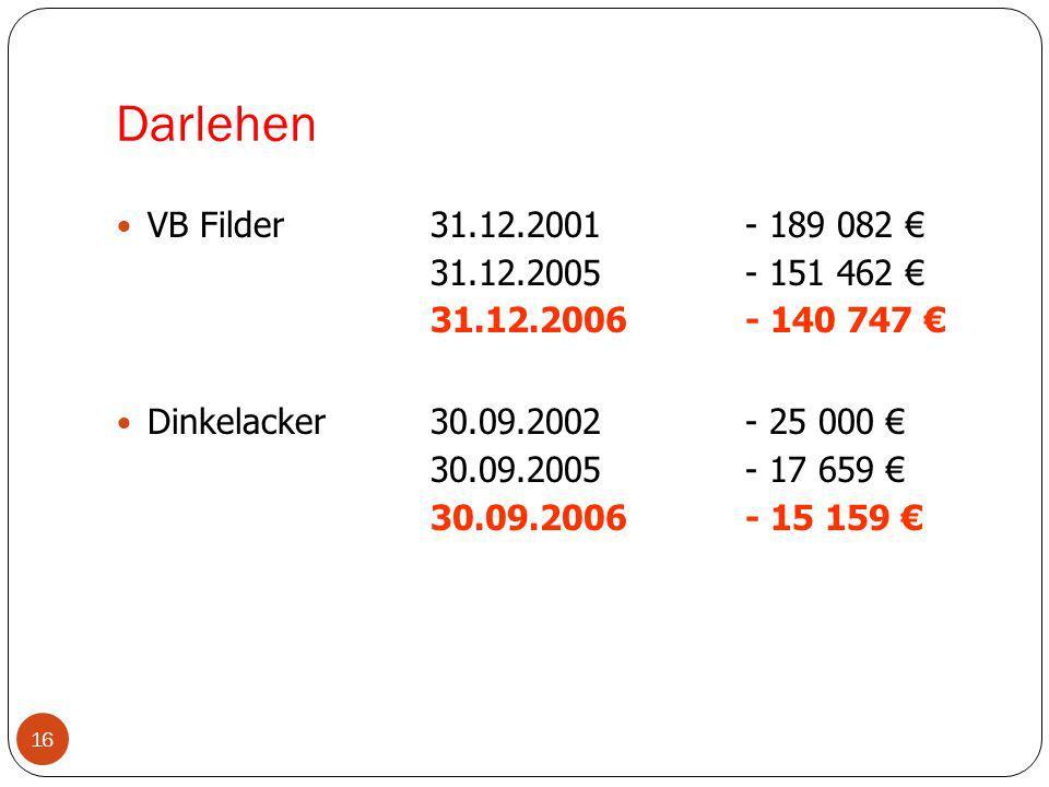 Darlehen 16 VB Filder31.12.2001- 189 082 31.12.2005- 151 462 31.12.2006- 140 747 Dinkelacker30.09.2002- 25 000 30.09.2005- 17 659 30.09.2006- 15 159