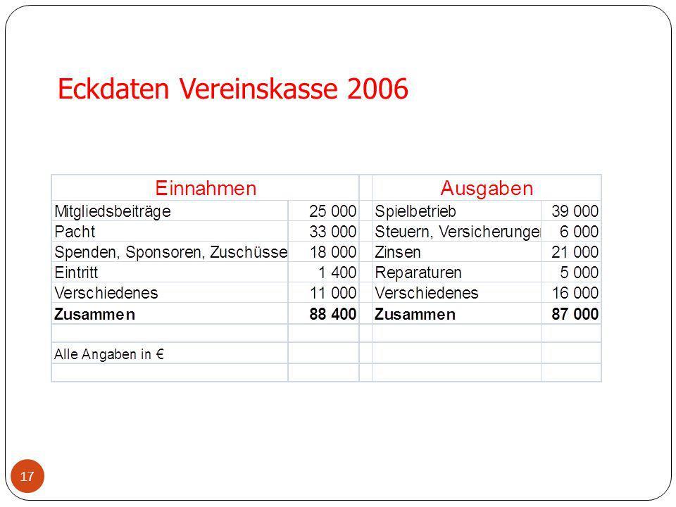 17 Eckdaten Vereinskasse 2006