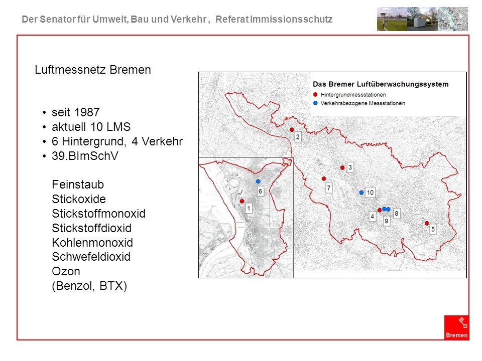 Der Senator für Umwelt, Bau und Verkehr, Referat Immissionsschutz Luftmessnetz Bremen seit 1987 aktuell 10 LMS 6 Hintergrund, 4 Verkehr 39.BImSchV Fei