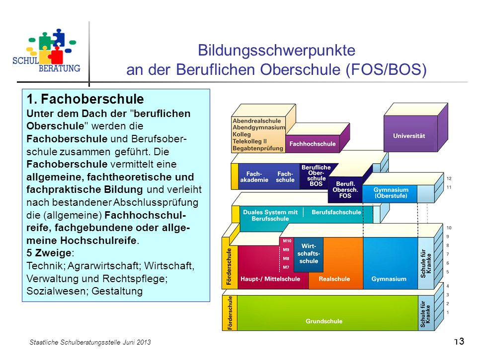 Staatliche Schulberatungsstelle Juni 2013 13 Bildungsschwerpunkte an der Beruflichen Oberschule (FOS/BOS) 1. Fachoberschule Unter dem Dach der
