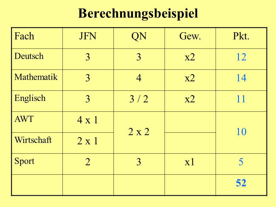 Berechnungsbeispiel FachJFNQNGew.Pkt. Deutsch 33x212 Mathematik 34x214 Englisch 33 / 2x211 AWT 4 x 1 2 x 210 Wirtschaft 2 x 1 Sport 23x15 52