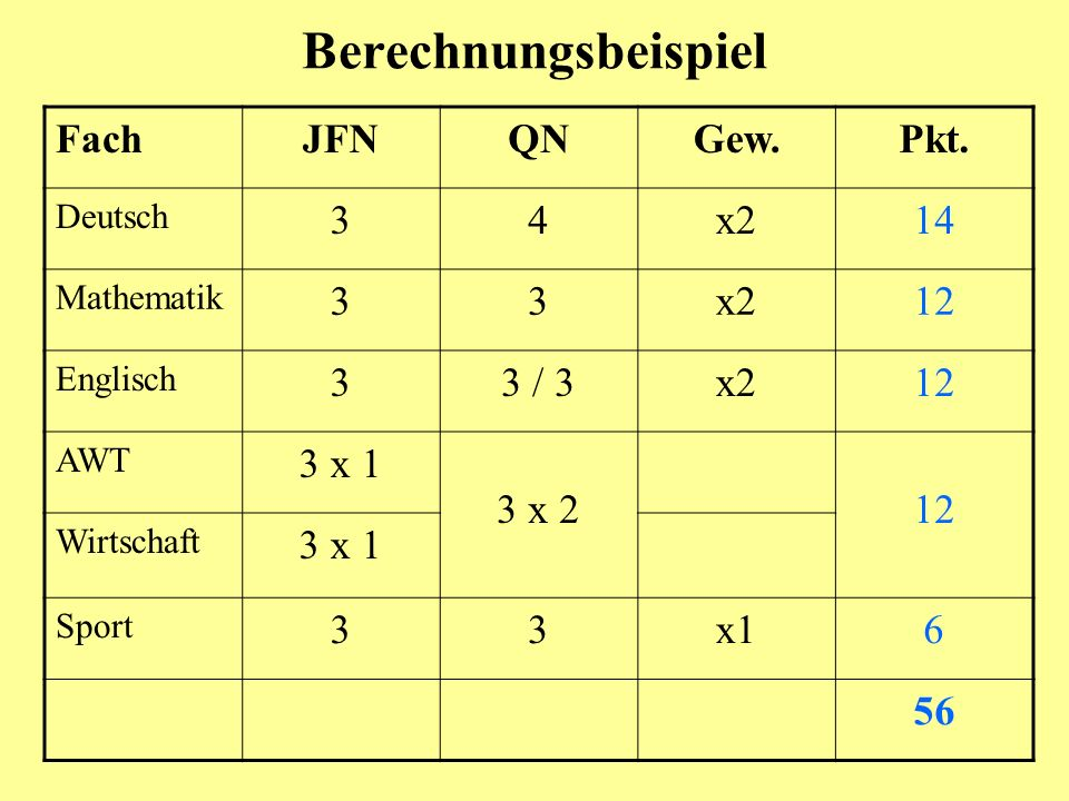 Berechnungsbeispiel FachJFNQNGew.Pkt. Deutsch 34x214 Mathematik 33x212 Englisch 33 / 3x212 AWT 3 x 1 3 x 212 Wirtschaft 3 x 1 Sport 33x16 56