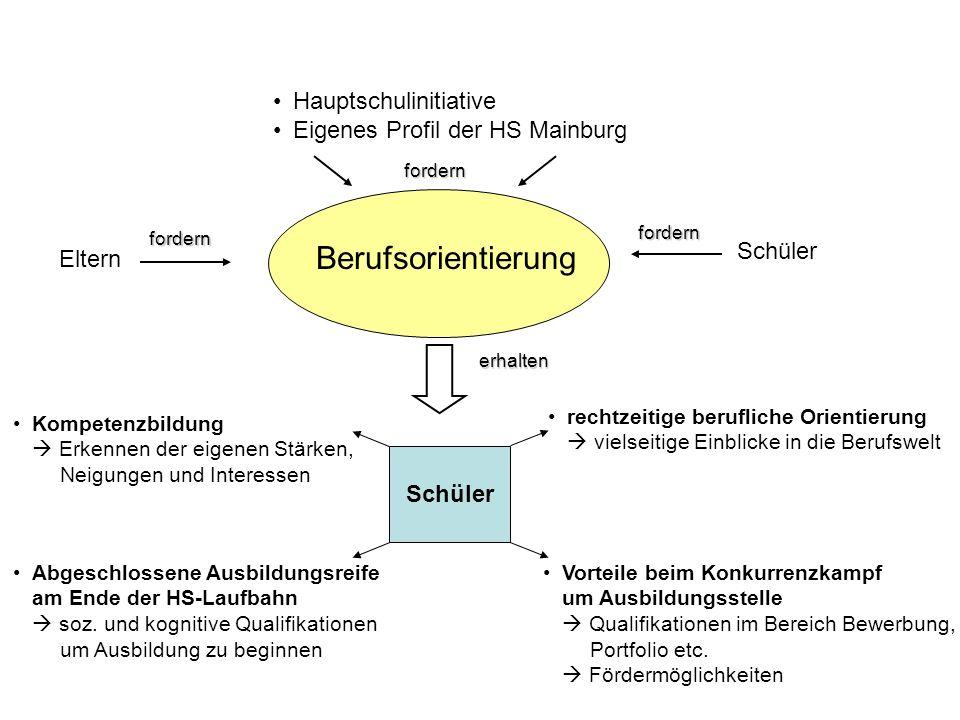 HS Mainburg Die vier Säulen der Berufsorientierung an der Hauptschule Mainburg Individuelle sozial- -pädagogische Begleitung freie Kooperation mit Betrieben, Verbänden und Bildungsträgern Praxistag 8.