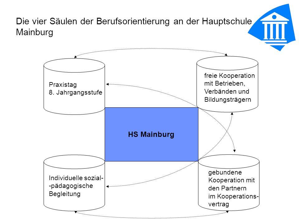 Aktionen und Projekte in freier Kooperation mit Betrieben, Verbänden und Bildungsträgern Übersicht auf die Jahrgangsstufen verteilt: R6 - Projekttag Arbeitsplatz Eltern R7 Erkundung BS - Kelheim -Projekt Praxis an HS (vhs, bfz) Technik-Rallye- (BBW) M7 -Projekt Praxis an HS (vhs, bfz) Girlsday- M10 - Berufsinfomesse - Beratung Agentur für Arbeit Portfolio- R9 - Freiwilliges Betriebspraktikum Beratung Arbeitsagentur- -Portfolio Berufsinfomesse- M9 - Referenten BayME Einführung Portfolio- BIZ- - Berufsinfomesse P9 - Betriebspraktikum - BIZ R8 PT - Betriebspraktikum - Berufsinfomesse Berufsorientierung in- Waldmünchen Infomobil BayME -Einführung Portfolio BIZ- M8 PT - Betriebspraktikum Infomobil- BayME Girlsday- - Berufsinfomesse R5 -BayME/Wolf GmbH