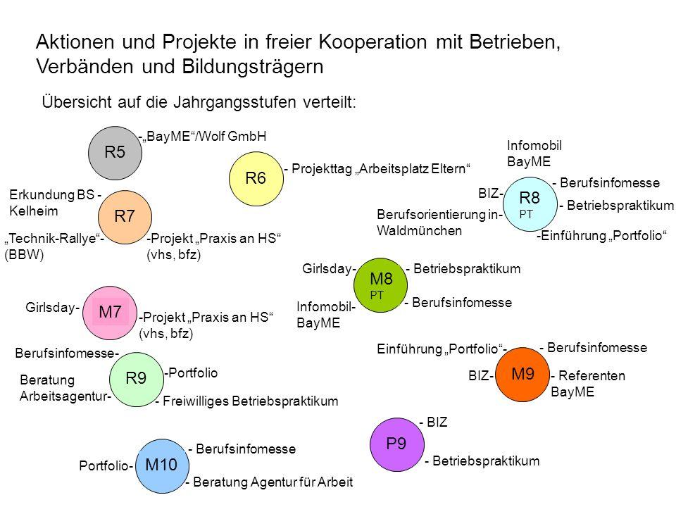 Gebundene Kooperation mit den Partnern unseres Kooperationsvertrages Berufsorientierende Angebote der Vertragspartner: HS Mainburg Premiumpartner Wolf GmbH Röchling Auto Köhler Elektro Bachner Haix DM Friseursalon Hösl