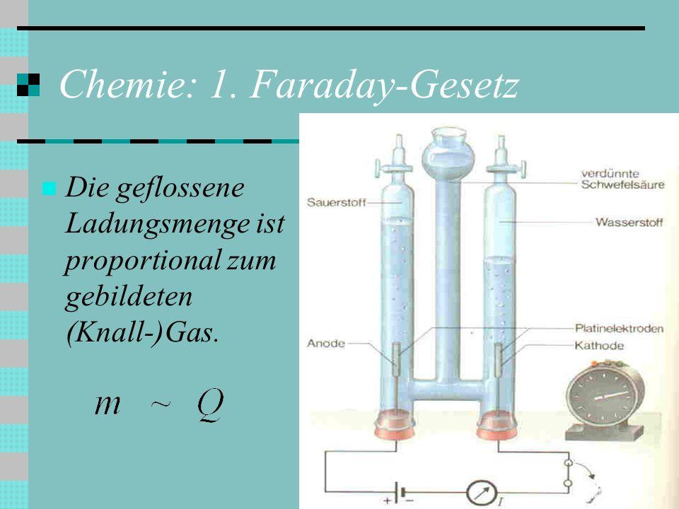 Chemie: 1. Faraday-Gesetz Die geflossene Ladungsmenge ist proportional zum gebildeten (Knall-)Gas.
