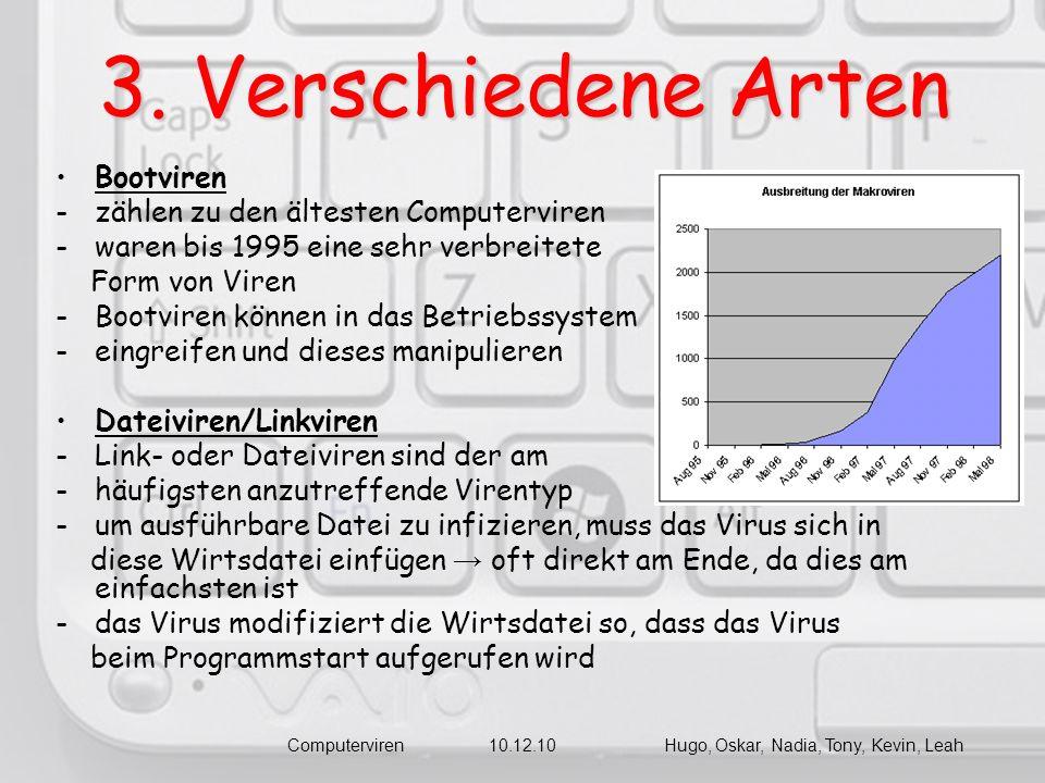 3. Verschiedene Arten Bootviren -zählen zu den ältesten Computerviren -waren bis 1995 eine sehr verbreitete Form von Viren -Bootviren können in das Be