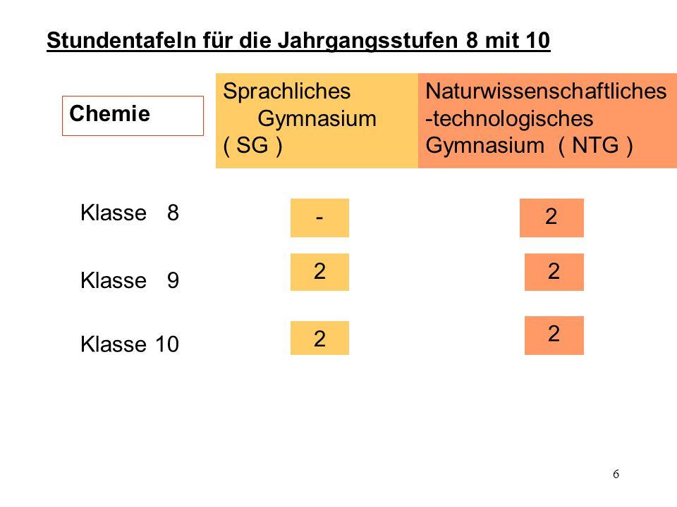6 Stundentafeln für die Jahrgangsstufen 8 mit 10 Chemie Sprachliches Gymnasium ( SG ) Klasse 8 - 2 Naturwissenschaftliches -technologisches Gymnasium ( NTG ) Klasse 9 Klasse 10 2 2 2 2