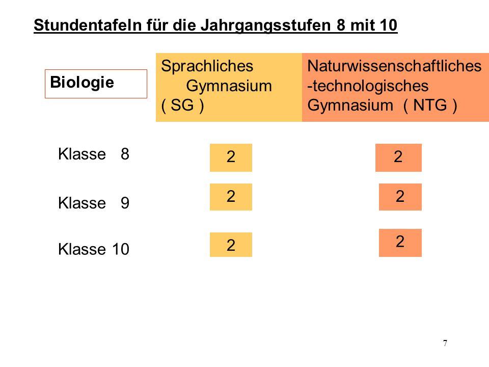 7 Stundentafeln für die Jahrgangsstufen 8 mit 10 Biologie Sprachliches Gymnasium ( SG ) Klasse 8 2 2 Naturwissenschaftliches -technologisches Gymnasium ( NTG ) Klasse 9 Klasse 10 2 2 2 2