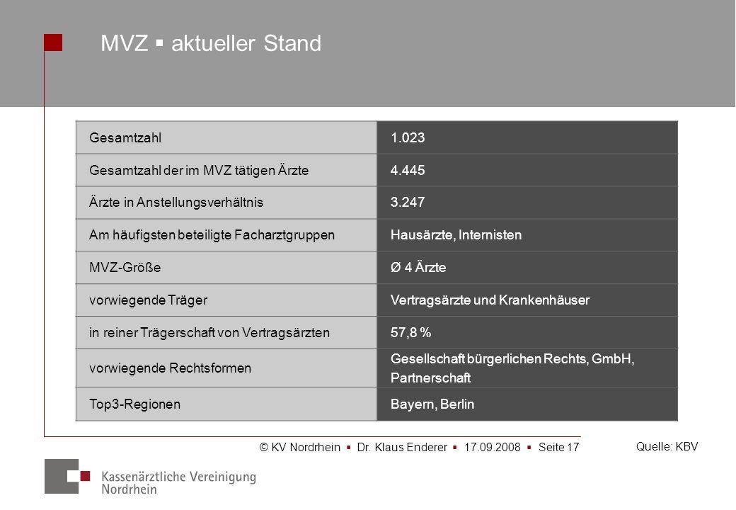 © KV Nordrhein Dr. Klaus Enderer 17.09.2008 Seite 17 Gesamtzahl1.023 Gesamtzahl der im MVZ tätigen Ärzte4.445 Ärzte in Anstellungsverhältnis3.247 Am h