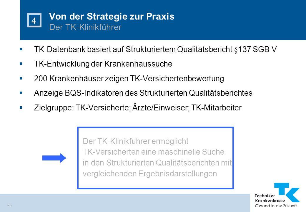 10 Von der Strategie zur Praxis Der TK-Klinikführer 4 TK-Datenbank basiert auf Strukturiertem Qualitätsbericht §137 SGB V TK-Entwicklung der Krankenha