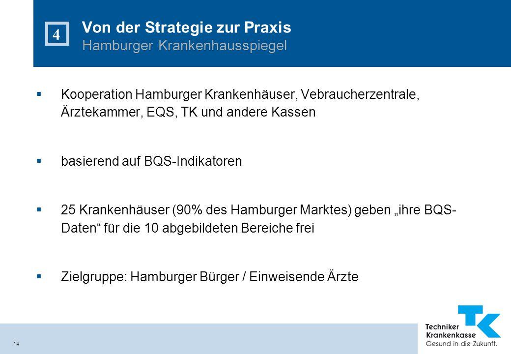 14 Kooperation Hamburger Krankenhäuser, Vebraucherzentrale, Ärztekammer, EQS, TK und andere Kassen basierend auf BQS-Indikatoren 25 Krankenhäuser (90%