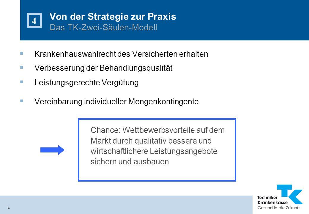 8 Von der Strategie zur Praxis Das TK-Zwei-Säulen-Modell 4 Krankenhauswahlrecht des Versicherten erhalten Verbesserung der Behandlungsqualität Leistun