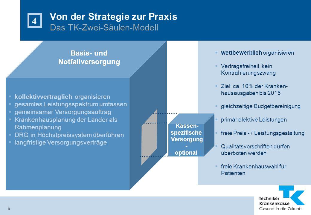 9 Von der Strategie zur Praxis Das TK-Zwei-Säulen-Modell 4 kollektivvertraglich organisieren gesamtes Leistungsspektrum umfassen gemeinsamer Versorgun
