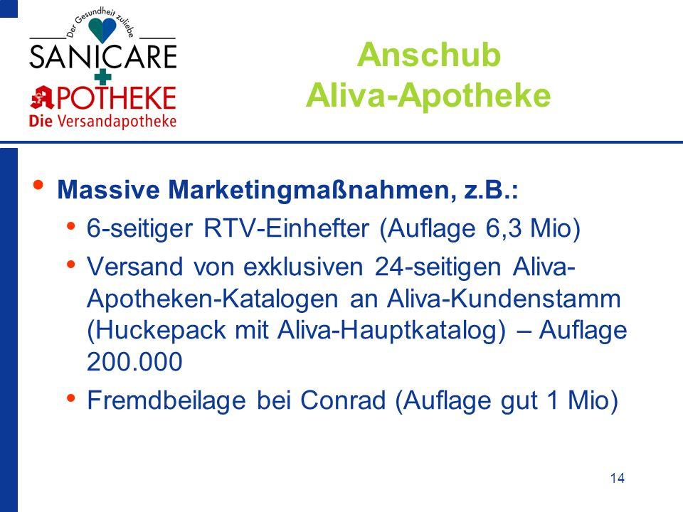 14 Anschub Aliva-Apotheke Massive Marketingmaßnahmen, z.B.: 6-seitiger RTV-Einhefter (Auflage 6,3 Mio) Versand von exklusiven 24-seitigen Aliva- Apoth