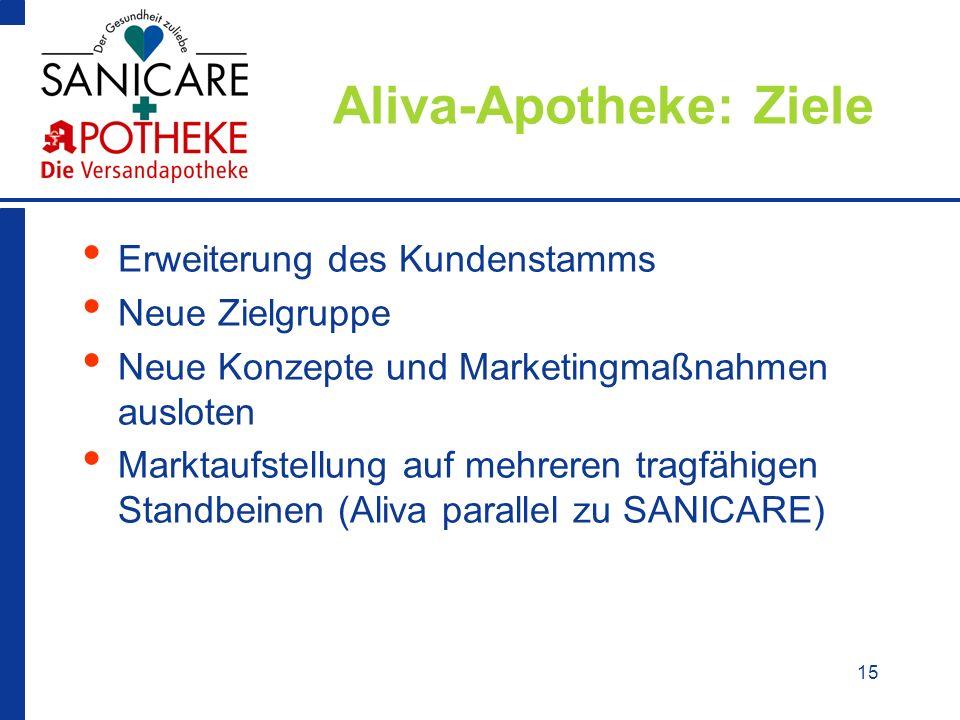 15 Aliva-Apotheke: Ziele Erweiterung des Kundenstamms Neue Zielgruppe Neue Konzepte und Marketingmaßnahmen ausloten Marktaufstellung auf mehreren trag