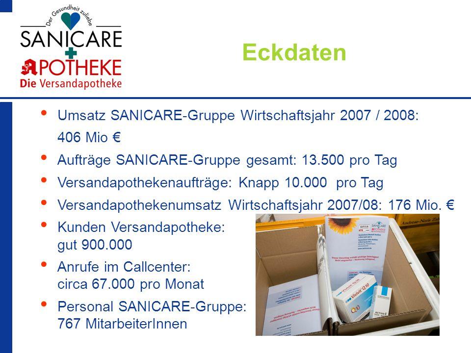 3 Eckdaten Umsatz SANICARE-Gruppe Wirtschaftsjahr 2007 / 2008: 406 Mio Aufträge SANICARE-Gruppe gesamt: 13.500 pro Tag Versandapothekenaufträge: Knapp