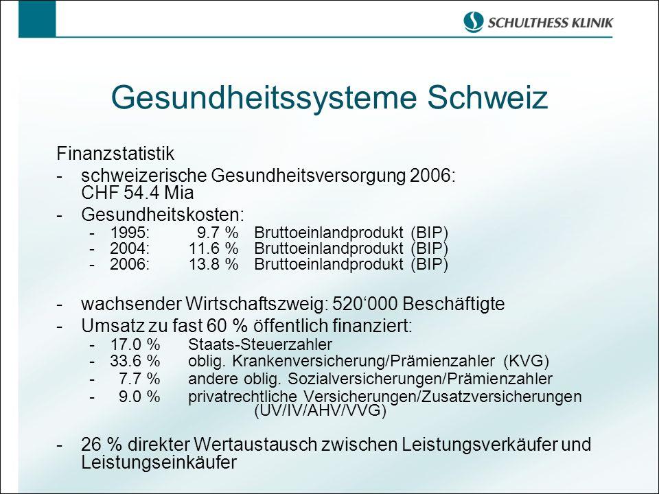 Gesundheitssysteme Schweiz Finanzstatistik -schweizerische Gesundheitsversorgung 2006: CHF 54.4 Mia -Gesundheitskosten: -1995: 9.7 %Bruttoeinlandprodukt (BIP) -2004:11.6 %Bruttoeinlandprodukt (BIP) -2006:13.8 %Bruttoeinlandprodukt (BIP) - wachsender Wirtschaftszweig: 520000 Beschäftigte - Umsatz zu fast 60 % öffentlich finanziert: - 17.0 % Staats-Steuerzahler - 33.6 %oblig.