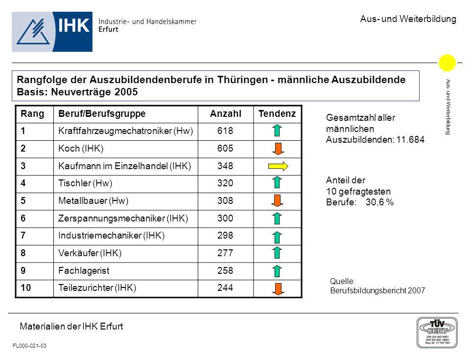 Aus- und Weiterbildung FL000-021-03 Aus- und Weiterbildung Materialien der IHK Erfurt Rangfolge der Auszubildendenberufe in Thüringen - männliche Auszubildende Basis: Neuverträge 2005 Gesamtzahl aller männlichen Auszubildenden: 11.684 Anteil der 10 gefragtesten Berufe: 30,6 % Quelle: Berufsbildungsbericht 2007 RangBeruf/BerufsgruppeAnzahlTendenz 1Kraftfahrzeugmechatroniker (Hw)618 2Koch (IHK)605 3Kaufmann im Einzelhandel (IHK)348 4Tischler (Hw)320 5Metallbauer (Hw)308 6Zerspannungsmechaniker (IHK)300 7Industriemechaniker (IHK)298 8Verkäufer (IHK)277 9Fachlagerist258 10Teilezurichter (IHK)244